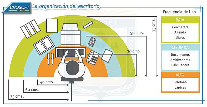 Profilaxis laboral el ambiente de trabajo it cvosoft for Medidas ergonomicas de un escritorio