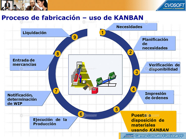 Excepcional Reanudar Consultor Funcional Sap Pp Viñeta - Colección ...